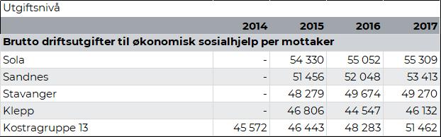 Økonomiske rammebetingelser og prioriteringer - Sola kommune